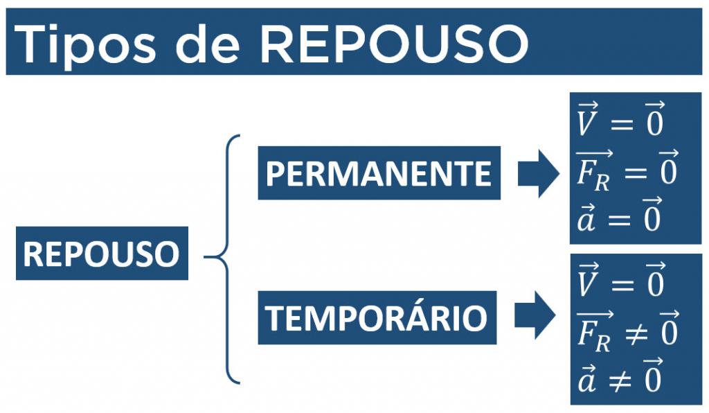 blog-cursoquebracabeca-tipos-repouso
